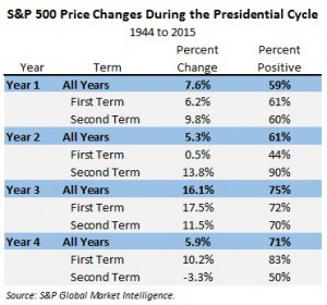 Price Change During the Presidential Cycle